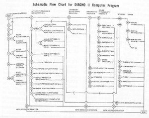 """Schematic Flow Chart for DIAGNO II Computer Program,"" Robert Spitzer and Jean Endicott, _American Journal of Psychiatry_ 125, 7 (1969):15."